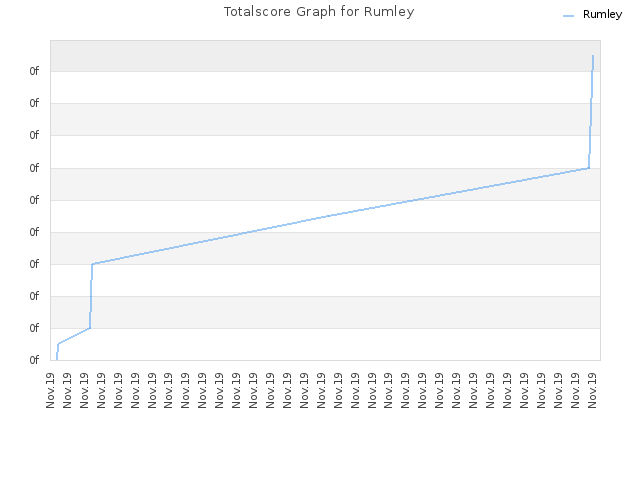 Totalscore Graph for Rumley