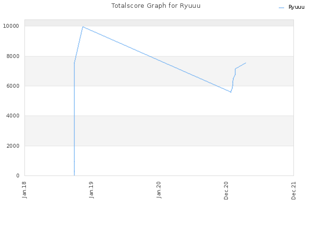 Totalscore Graph for Ryuuu