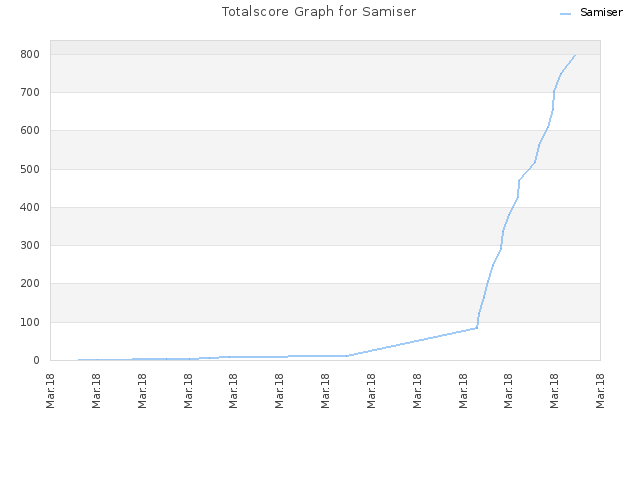 Totalscore Graph for Samiser