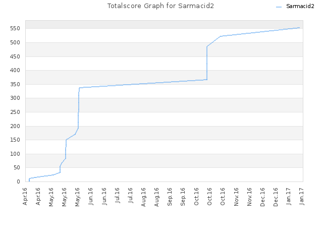 Totalscore Graph for Sarmacid2