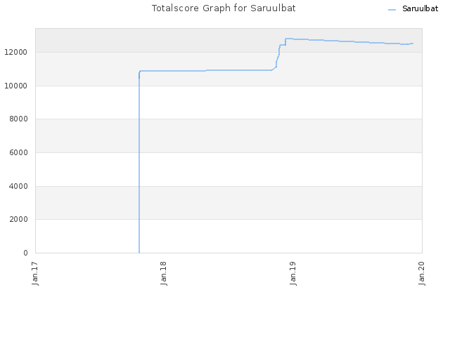 Totalscore Graph for Saruulbat