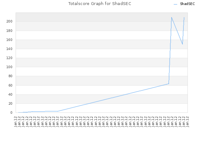 Totalscore Graph for ShadSEC