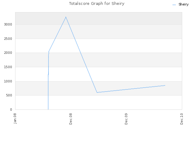 Totalscore Graph for Sheiry