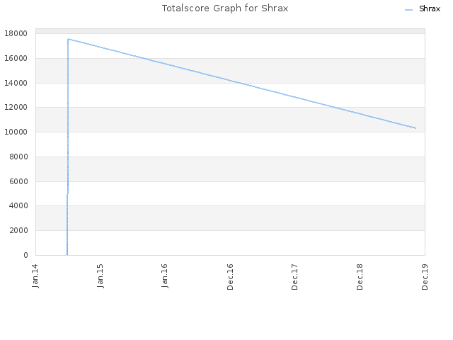 Totalscore Graph for Shrax
