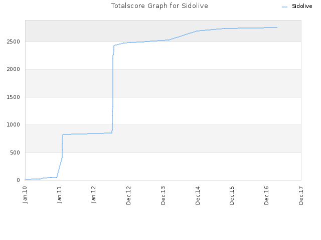 Totalscore Graph for Sidolive