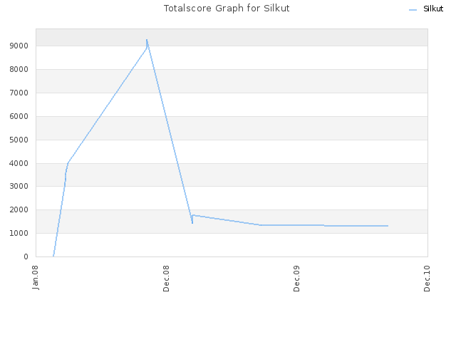 Totalscore Graph for Silkut