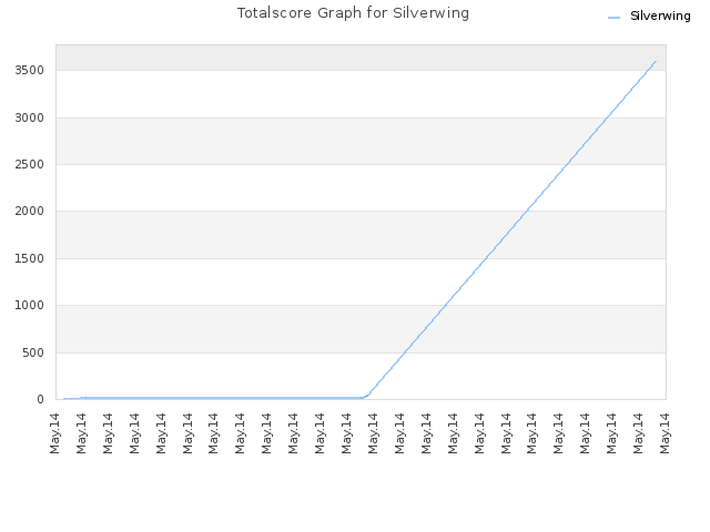 Totalscore Graph for Silverwing