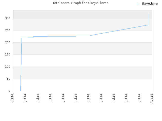 Totalscore Graph for SkeyeLlama