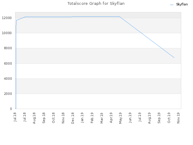 Totalscore Graph for Skyflan