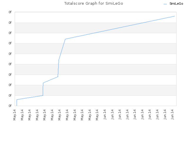 Totalscore Graph for SmiLeGo