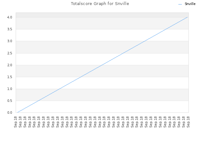 Totalscore Graph for Snville