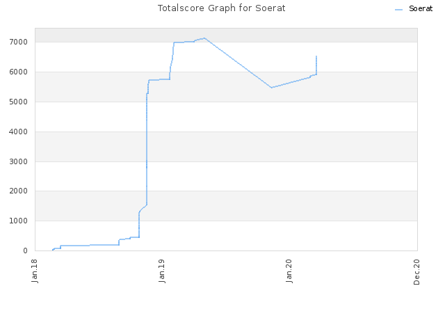 Totalscore Graph for Soerat