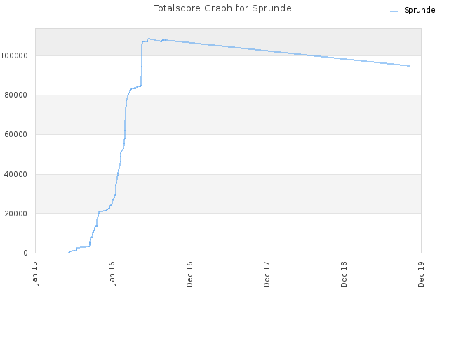Totalscore Graph for Sprundel