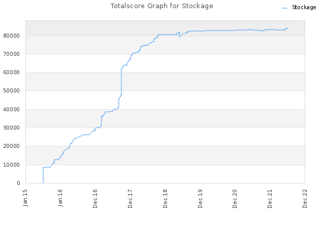 Totalscore Graph for Stockage
