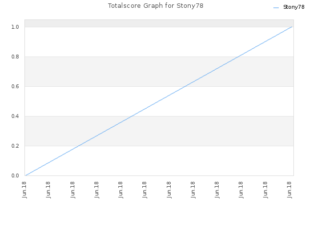 Totalscore Graph for Stony78