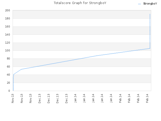 Totalscore Graph for StrongboY