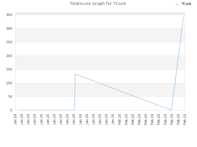 Totalscore Graph for TCook