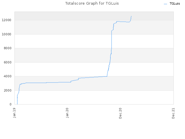 Totalscore Graph for TGLuis