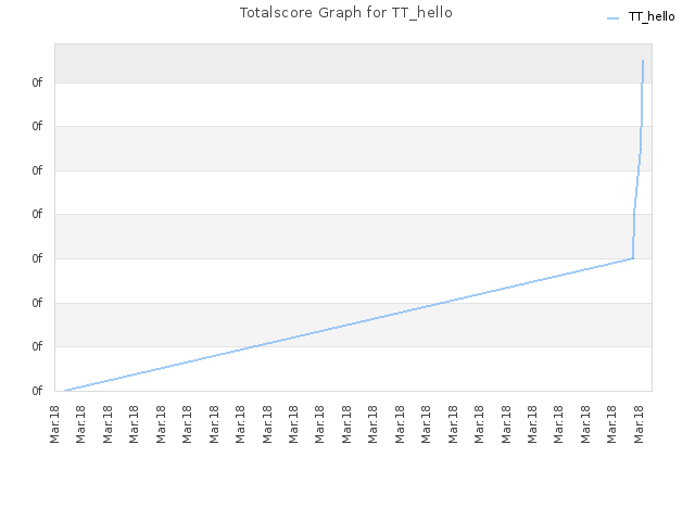 Totalscore Graph for TT_hello