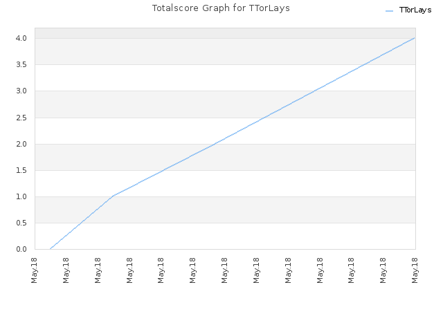 Totalscore Graph for TTorLays