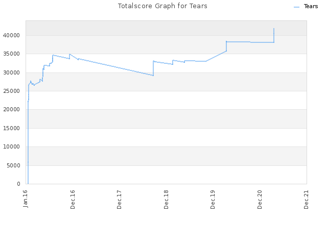 Totalscore Graph for Tears