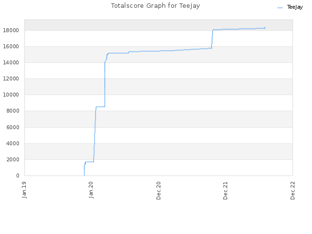 Totalscore Graph for TeeJay