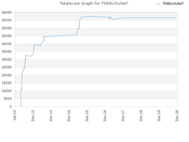 Totalscore Graph for ThEbIcOuNeT