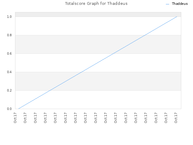 Totalscore Graph for Thaddeus