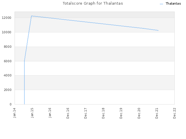 Totalscore Graph for Thalantas