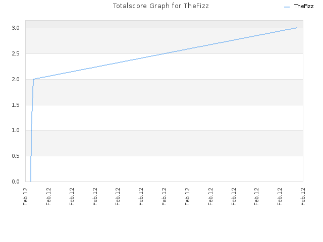 Totalscore Graph for TheFizz