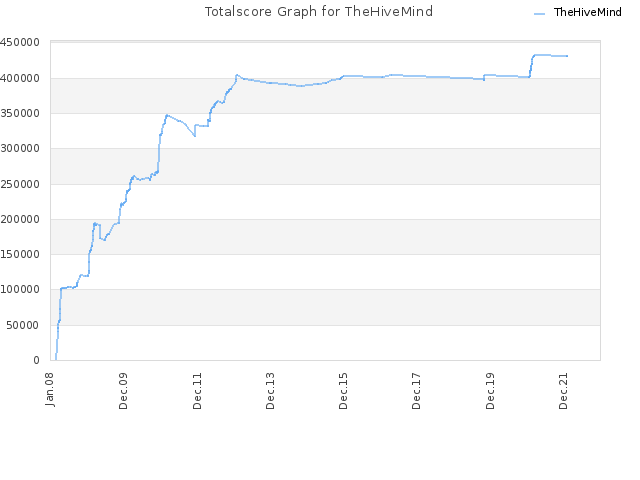 Totalscore Graph for TheHiveMind