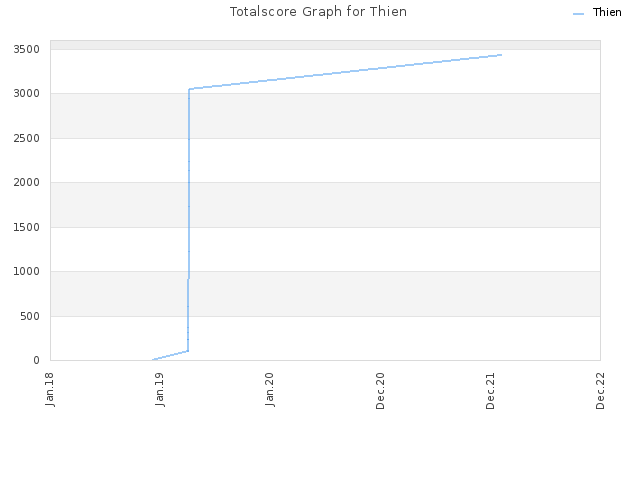Totalscore Graph for Thien
