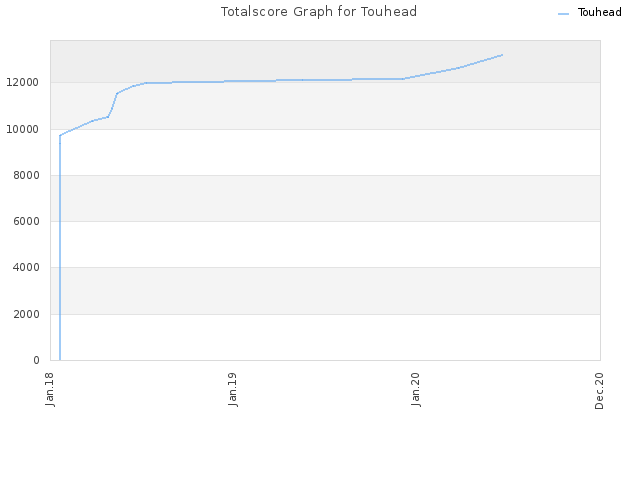 Totalscore Graph for Touhead