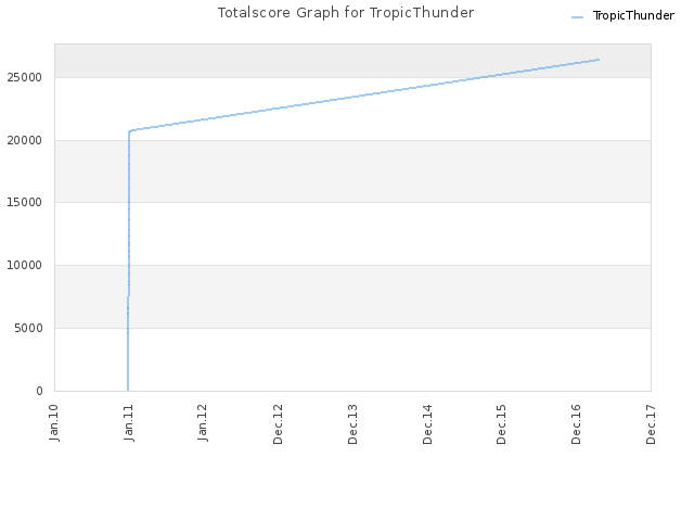 Totalscore Graph for TropicThunder