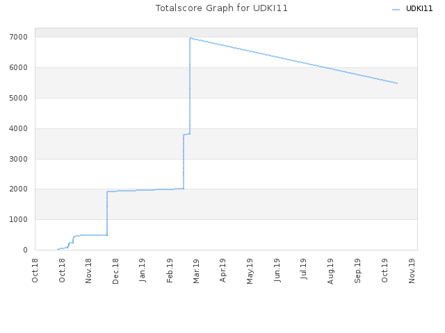 Totalscore Graph for UDKI11