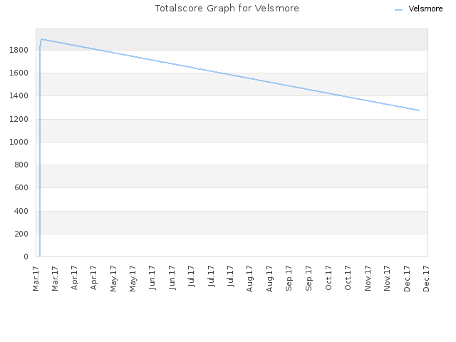 Totalscore Graph for Velsmore