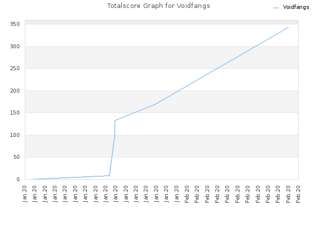 Totalscore Graph for Voidfangs