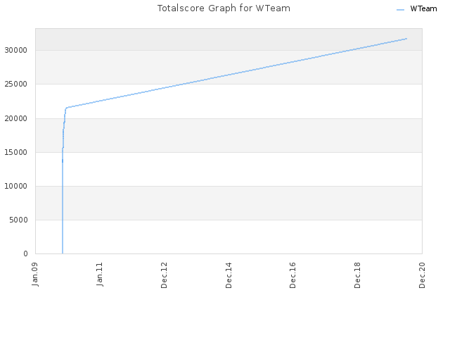 Totalscore Graph for WTeam