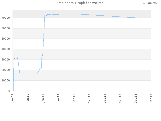 Totalscore Graph for Walros