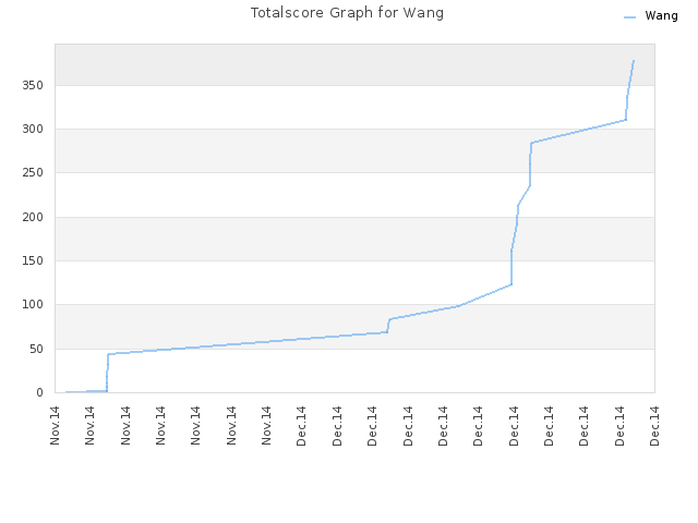 Totalscore Graph for Wang