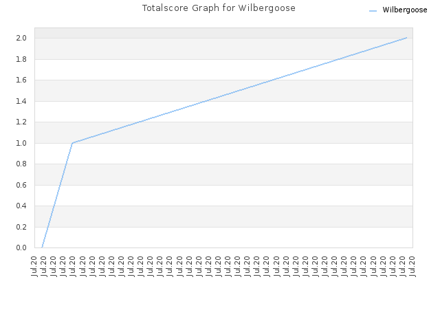 Totalscore Graph for Wilbergoose