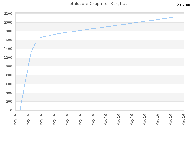 Totalscore Graph for Xarghas
