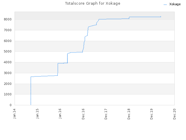 Totalscore Graph for Xokage