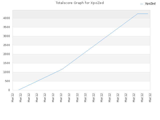 Totalscore Graph for XpoZed