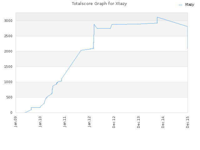 Totalscore Graph for Xtazy
