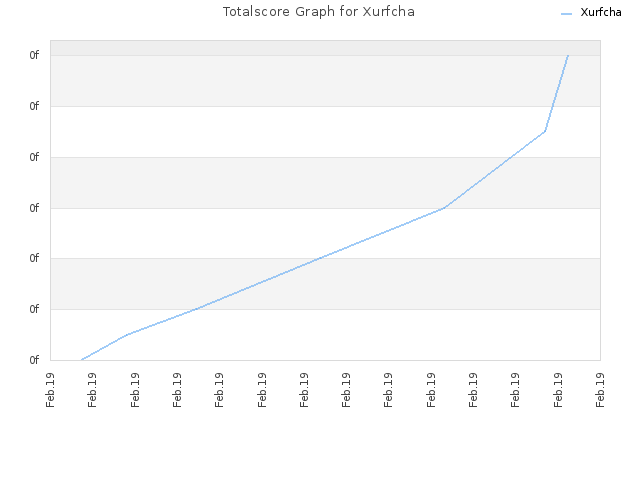 Totalscore Graph for Xurfcha