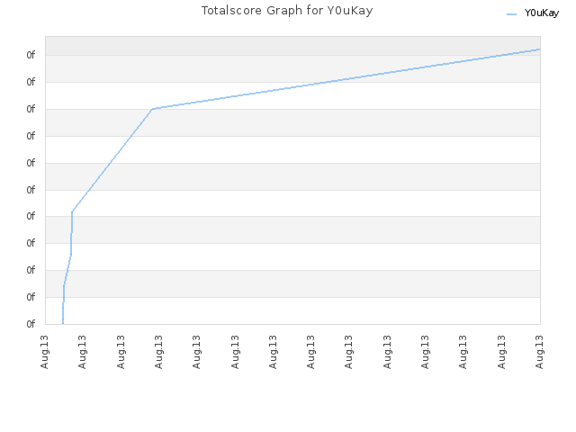Totalscore Graph for Y0uKay