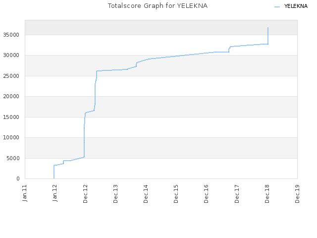 Totalscore Graph for YELEKNA