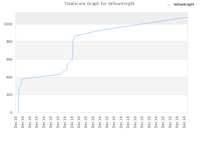 Totalscore Graph for YellowKnight