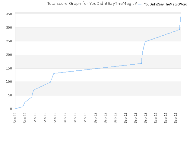 Totalscore Graph for YouDidntSayTheMagicWord